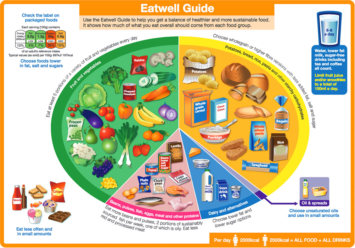 Healthy Eating Advice For Teenagers In South West London Getting It On